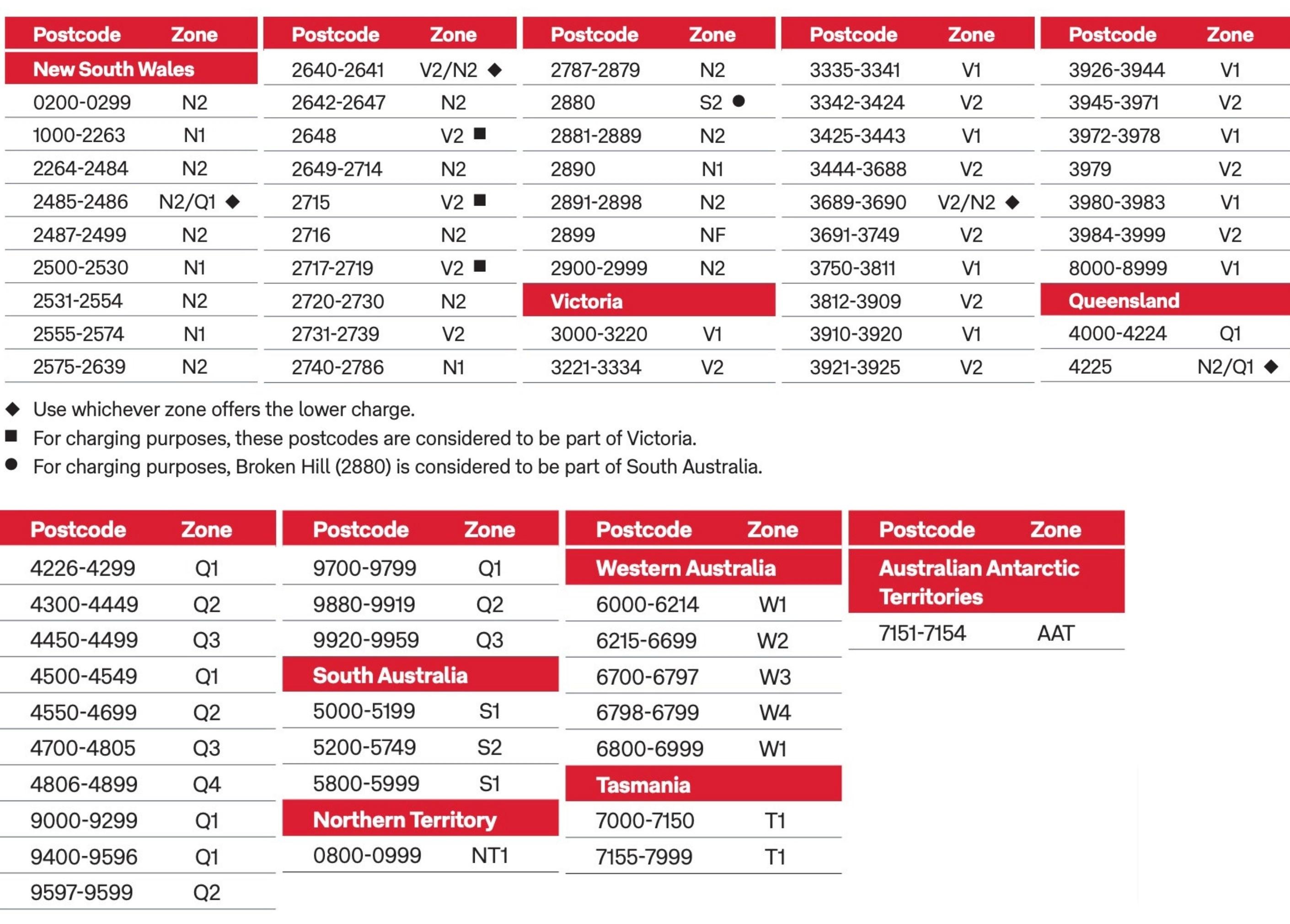 Australia Post Delivery Zones