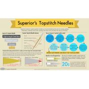 Superior Titanium-coated, Topstitch Needles 90/14 by Superior Threads Sewing Machines Needles - OzQuilts