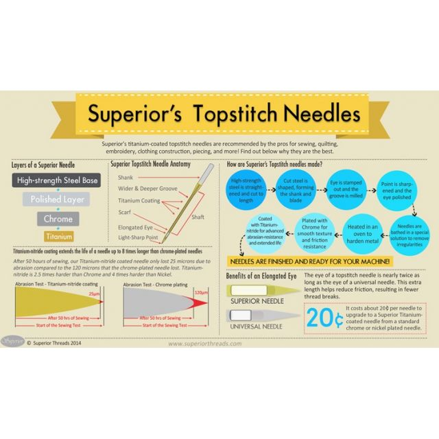 Superior Titanium-coated<br>Topstitch Needles 70/10 by Superior Threads Sewing Machines Needles - OzQuilts