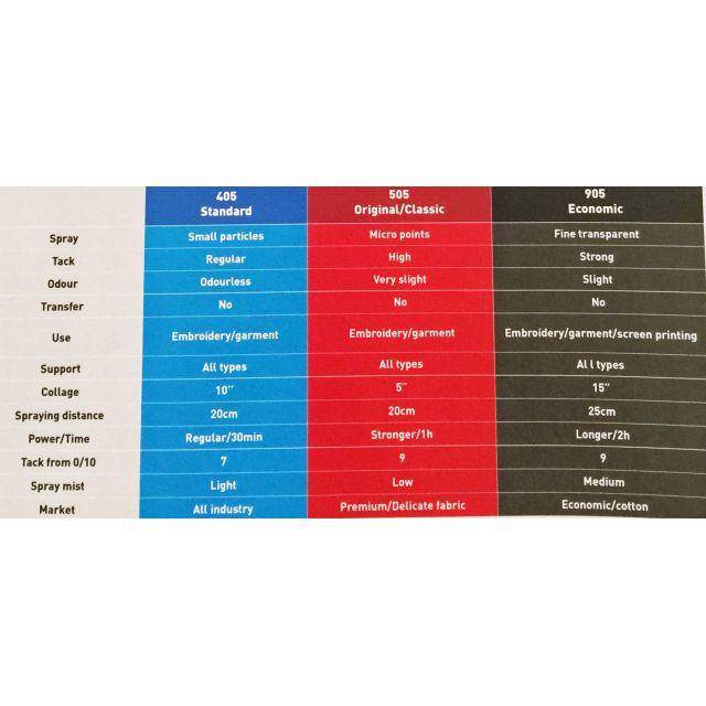 505 Basting Spray Temporary Adhesive by ODIF USA - Batting Spray, Tape & Accessories